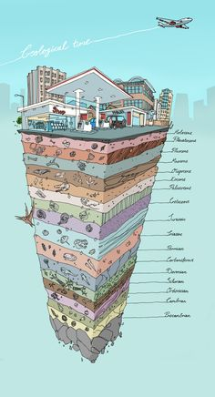 "I don't completely agree with the science behind ""Geological Time"", but I love this illustration to show time changes in one spot. R could use this in history or science Earth And Space Science, Science And Nature, Science Classroom, Teaching Science, Science Notes, Science Notebooks, Science Fair, Science Education, Life Science"