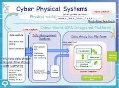 Risultati immagini per cyber physical systems Cyber Physical System, Computer Science, Physics, Computers, Design, Design Comics, Physique