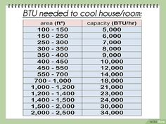 How to Calculate BTU Per Square Foot. The British Thermal Unit (BTU) is the basic measure of heat energy in the Imperial system. One BTU is defined as the amount of heat necessary to raise of water . Refrigeration And Air Conditioning, Heating And Air Conditioning, Conversion Chart Math, Mechanical Engineering Jobs, Building A House Cost, Hvac Tools, Garage Tools, Thermal Heat, Heat Energy