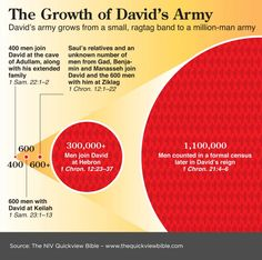 The Growth of David's Army