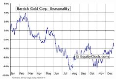 Goldcorp Stock Quote Endearing Interesting Market News And Views From Global Financial Markets8