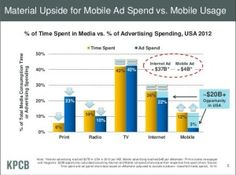 9 Internet Trends Charts You Need To See