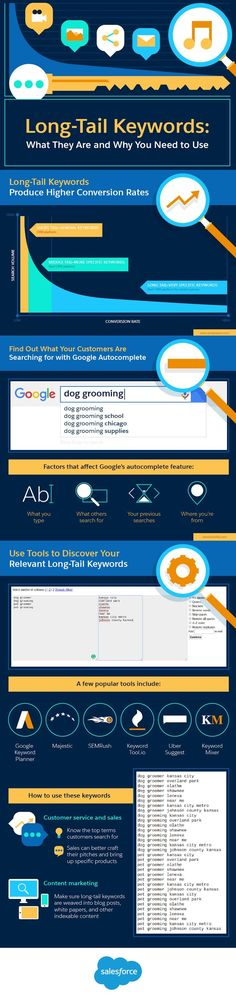 Long-Tail Keywords: The Untapped Secret to Your Website's SEO Success [Infographic] Marketing Website, Marketing Services, Marketing Online, Seo Marketing, Marketing Digital, Content Marketing, Affiliate Marketing, Social Media Marketing, Marketing Strategies