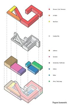 Basic 3d diagrams displaying formal and circulation interactions on the site, simple programmatic layout of communal spaces and classrooms/labs, section cuts along both axes showing the multi-heigh...