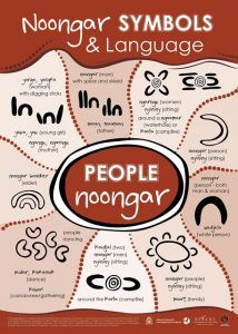 Noongar symbols and language - people Aboriginal Art Symbols, Aboriginal Art For Kids, Aboriginal Dreamtime, Aboriginal Education, Indigenous Education, Aboriginal Artwork, Aboriginal Culture, Aboriginal Artists, Indigenous Art