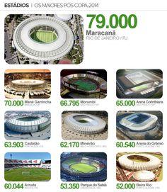 Estádios da copa 2014 - Capacidade