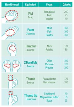 """Calories and Portion Sizes - ignore the sugar, mayo and cheese """"portions"""" since we are detoxing and creating healthy habits ;) But otherwise, this is VERY helpful for visualizing portion sizes! Get Healthy, Healthy Tips, Healthy Choices, Healthy Food, Healthy Weight, Eating Healthy, Healthy Habits, Healthy Recipes, Healthy Meats"""