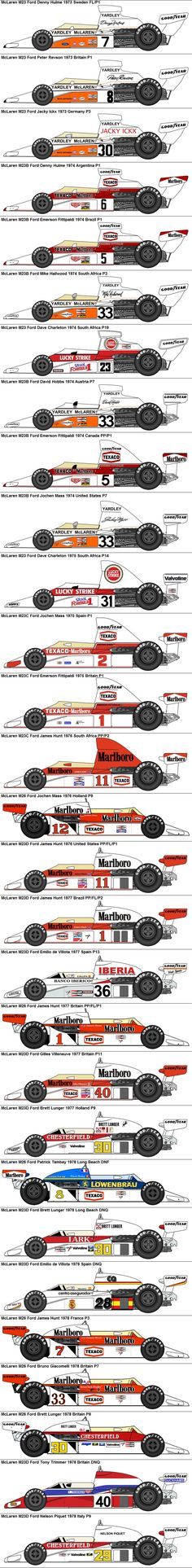 Formula One Grand Prix McLaren M23/M26 Fords 1973-1978