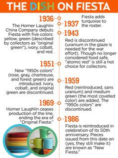 A brief history of Fiesta kitchen dishes!