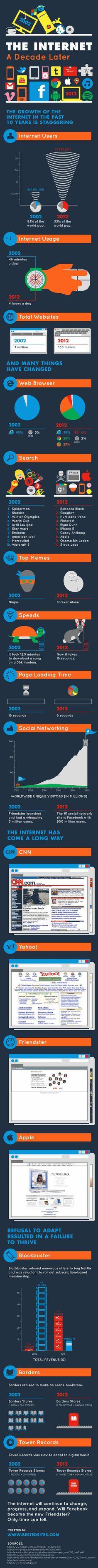 infográfico: a evolução da internet em 10 anos