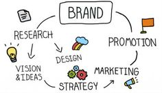 Brand Development and Promotion – our team helps you in creating, develop brand and pronote it. Noblepublicity is one of the creative brand marketing agency. Advertising Agency, Marketing Digital, Promotion, Blog, Branding, Journal, Real Estate, Creative, I Love You