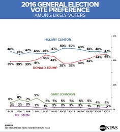 Shift in the Electorate's Makeup Tightens the Presidential Contest (POLL) - ABC News