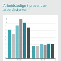 Infographic: Arbeidskraftundersøkelsen 4. kvartal 2015