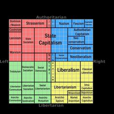 Political Sociology, Politics, Classical Liberalism, Socialism, Feminism, Equality, Theory, Social Equality