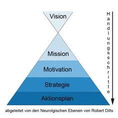 Handlungsschritte: Von der Vision zur Aktion