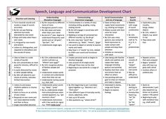 Developmental Milestones in Normal Language Acquisition