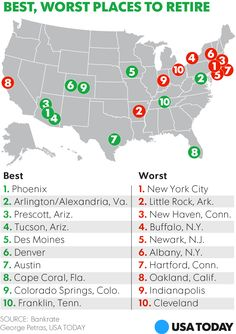 If you're about to retire, these are the 10 best cities to do it in, according to Bankrate.com. Sorry, New York, you're on the worst list this time.