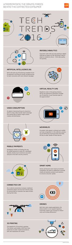 Tech Trends 2016 #infographic