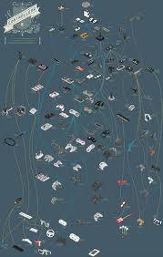 Google képkeresési találat: http://ennovainc.com/wp-content/uploads/2012/06/infographics.png