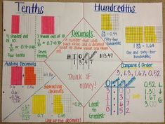 Cao's Grade Math: Ordering and Comparing Decimals Math Charts, Math Anchor Charts, Math Strategies, Math Resources, Math Activities, Fifth Grade Math, Fourth Grade, Third Grade, Math Fractions