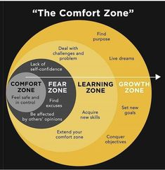 This is what the comfort zone looks like. Analyze it, study it and learn how to get out of your comfort zone. There is no growth in comfort but stepping out of that comfort zone. Life Skills, Life Lessons, Lack Of Self Confidence, Emotional Intelligence, Growth Mindset, Self Development, Personal Development Skills, Professional Development, Stress Management