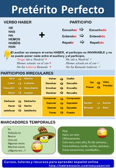 Perfect Indicative: Let's talk about the past Spanish grammar and vocabulary: present perfect.Spanish grammar and vocabulary: present perfect. Spanish Sentences, Spanish Grammar, Spanish Vocabulary, Spanish Words, Spanish English, Grammar And Vocabulary, Spanish Language Learning, Spanish Teacher, Spanish Classroom