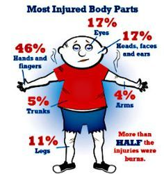 According to the National Fire Protection Association, during the weeks surrounding July 4th, an average of 200 people visit an emergency room with fireworks-related injuries.  Fifty-seven percent of all fireworks-related injuries occur during this time each year. The risk of fireworks injury is highest for children ages five to 14, with more than twice the risk for the general population. www.aaa.com/travel #summertravel