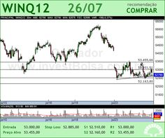 Mini �ndice - WINQ12 - 26/07/2012 #WINQ12 #analises #bovespa