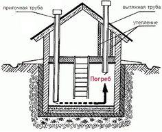 Схема правильного устройства вентиляции в подвале