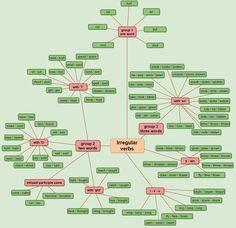 IRREGULAR VERB CHART - learn English,irregular,verbs,charts
