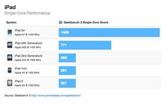iPad Air Around 80% Faster Than 4th Generation iPad in Benchmark Tests | Mac|Life