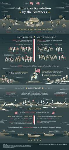 American Revolution Infographic | #myfreedommyfamily