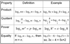 A table provides the definition and example for four properties of logarithms: product, quotient, power and equality. Math Help, Fun Math, Algebra 2 Worksheets, Logarithmic Functions, College Math, Precalculus, Handwriting Practice, Math Classroom, Classroom Ideas