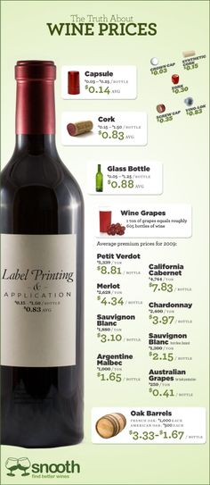 How much does it cost to produce a bottle of wine?
