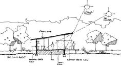 Image 27 of 28 from gallery of Bush House / Archterra Architects. Croquis Section Architecture Concept Drawings, Landscape Architecture, Classical Architecture, Tarpaulin Design, Rammed Earth Homes, Concept Diagram, Architect Design, Design Process, Planer