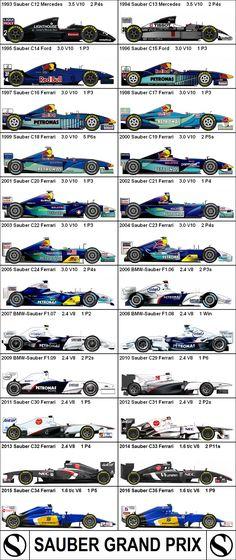 Formula One Grand Prix Sauber
