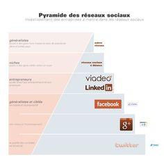 Pyramide présentant l'investissement de temps des entreprises à mettre dans les réseaux sociaux.