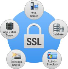 SSL Certificates – Not Just for Web Applications