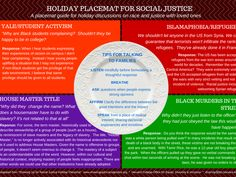 Harvard Admin Flood Cafeteria with Social Justice Placemats James Madison University, Christmas Placemats, Religious People, Self Determination, Talking Points, Political Events, Human Connection, College Campus, Humility
