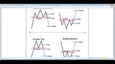 Chartformationen wichtig für Forex Handel #chartformationen #forexhandel
