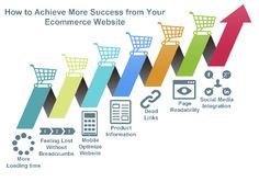 Everyday rises with addition of few more e-Commerce websites on the internet world. It is not necessary that every website experience success in short time. For some there could be loads of visitors but actual purchasers are very few. One of the reasons for few sales could be lower usability factor of the website. In this article let's discuss main reasons for low or bad usability of the e-Commerce website.