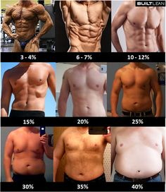 "For men: Below 7%: Typically only achieved by bodybuilders and fitness models (ie, aesthetic professionals) 8-15%: The ""cut"" look that many guys shoot for; not overboard, but lean and healthy looking. 16-25%: I would say that most guys fall into this range (here in Canada anyway). An ""average"" 5'10""man who weighing 175 lbs will have roughly 20% body fat. NOTE: For men, you are generally overfat and at an elevated risk for health problems if you are http://papasteves.com"