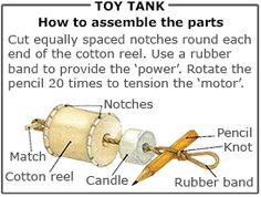 Toy tank : How to assemble the parts Toy Tanks, Science Week, Toys, Cotton, How To Make, Activity Toys, Toy