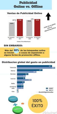 Publicidad Online vs. Offline