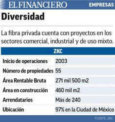 Fibra ZKC planea inversiones de 8 mil mdp en Ciudad de México. 01/12/2015