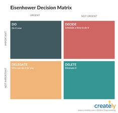 When you have different tasks to execute and you can't decide which one to go ahead with, you can use the Eisenhower matrix to decide what is important and not and what is urgent and not. Management Styles, Change Management, Decision Tree, Decision Making, Best Credit Repair Companies, Six Thinking Hats, Stakeholder Analysis, Eisenhower Matrix, Swot Analysis Template