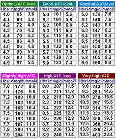 a1c chart | Here is a chart to show a relation between A1C and blood-glucose ...