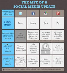 Life of a social media update - displays what happens when you like, share, retweet, + social media updates on four major social media channels: Facebook, Twitter, Google+ and Pinterest.
