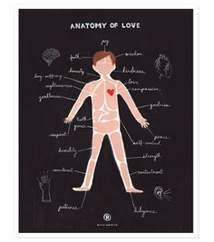 "Anatomy of Love Print  $40.00  11""x14"" illustrated art print created from an original gouache painting by Anna Bond. Each print is archival printed on 100% cotton paper.  - 11""x14"" print with a 1/4"" border  - Printed on cotton paper  - Printed in the U.S.  - Ships flat in a protective sleeve"
