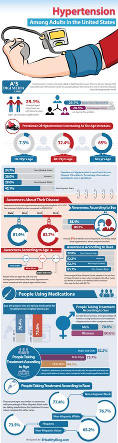 An infographic explaining the statistics of Hypertension among adults in United States. Nearly 29.1% of American residents are affected with this disease. When we consider this percentage with respect to sex, women and men are almost same with 28.5% and 29.7% respectively.